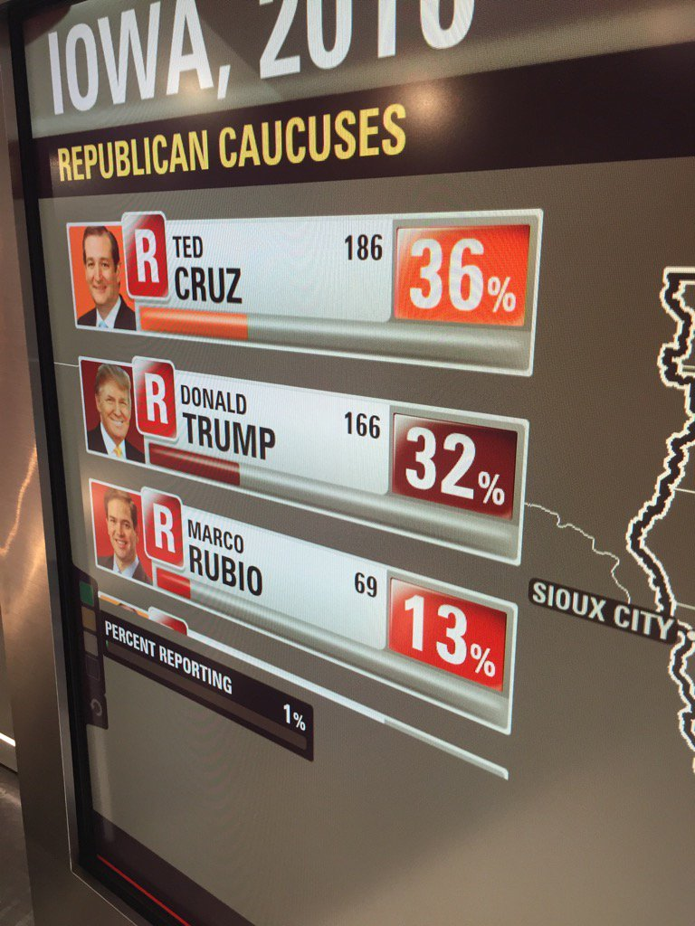 First actual votes counted in #iacaucus GOP side. Less than 1%. But the count begins #magicwall https://t.co/qJEfA2wtvy