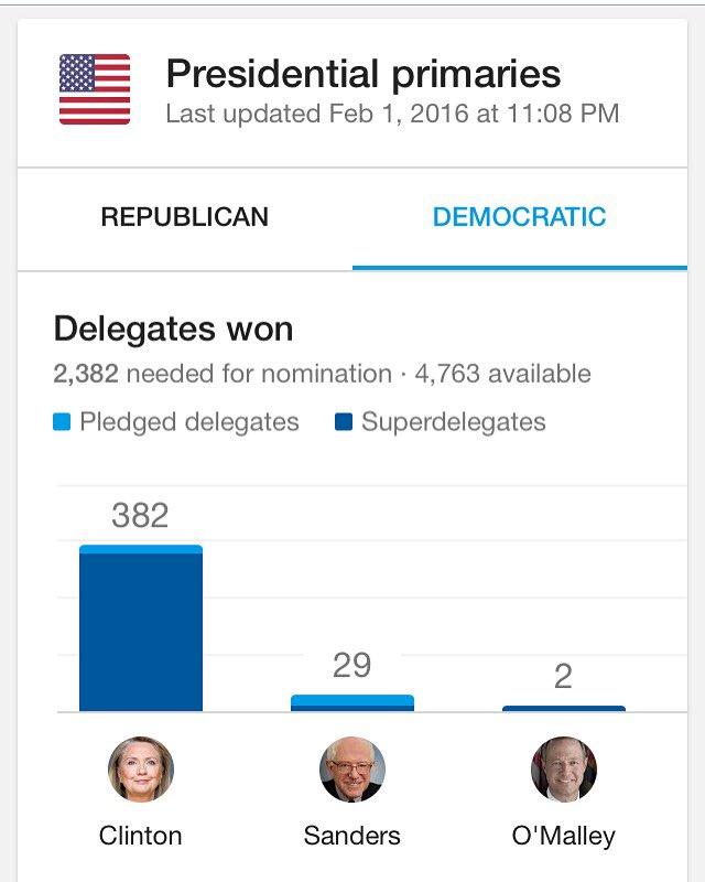 Iowa delegates + Super delegates. https://t.co/1Xtd0EaF82