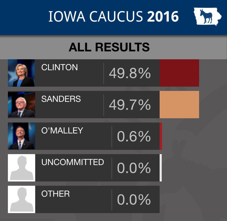 This is insane. #IowaCaucus https://t.co/SyzspWA5nP