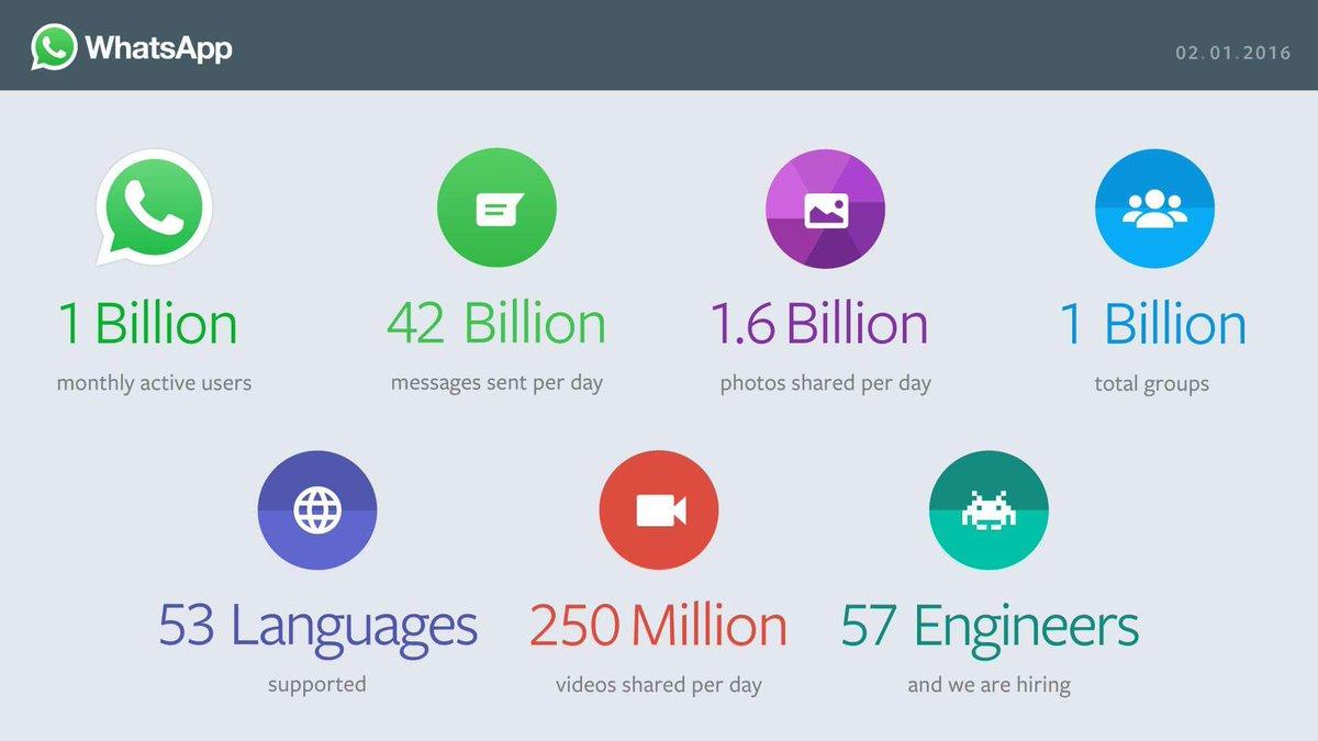 Oh wow with 57Egineers;) #whatsapp #1Billion #ACTIVE https://t.co/Wk4fj6W0SO