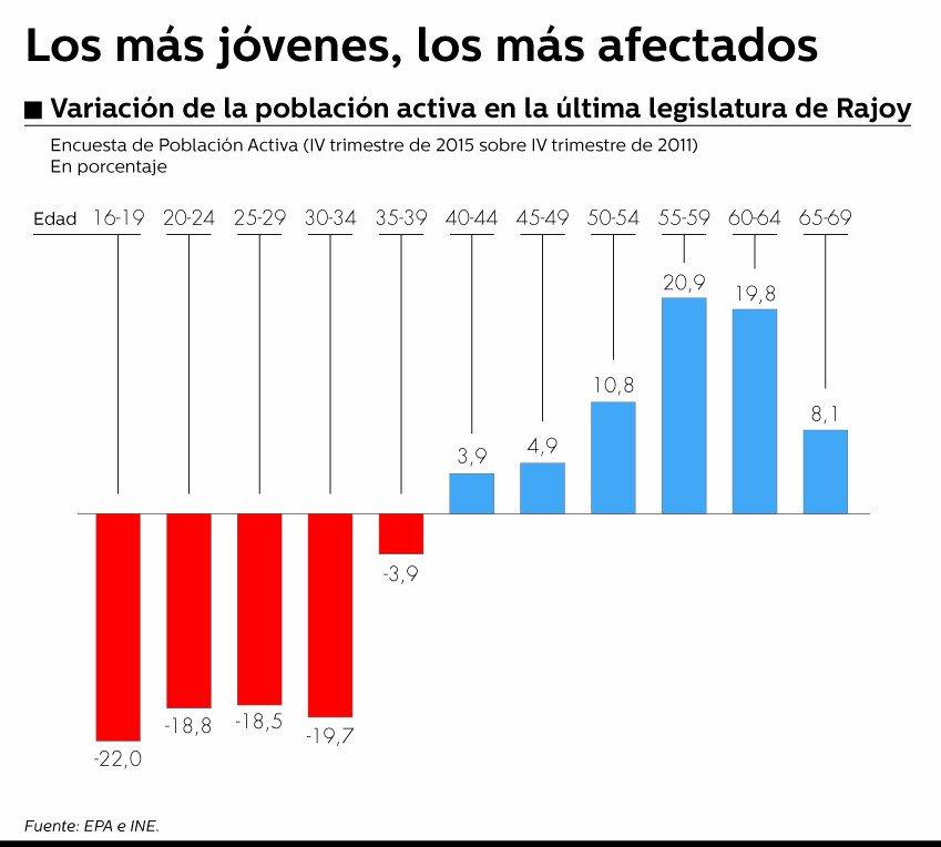 """""""Los jóvenes dejan de buscar empleo revelando una profunda crisis generacional"""". @bezdiario https://t.co/7YwDYMVINe https://t.co/IKF5zIxkKx"""