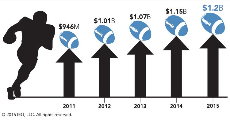 .@NFL #sponsorship revenue grows 4.4 percent in 2015 season https://t.co/Pw3ZqrYjX0 https://t.co/xGEaoD6qKx