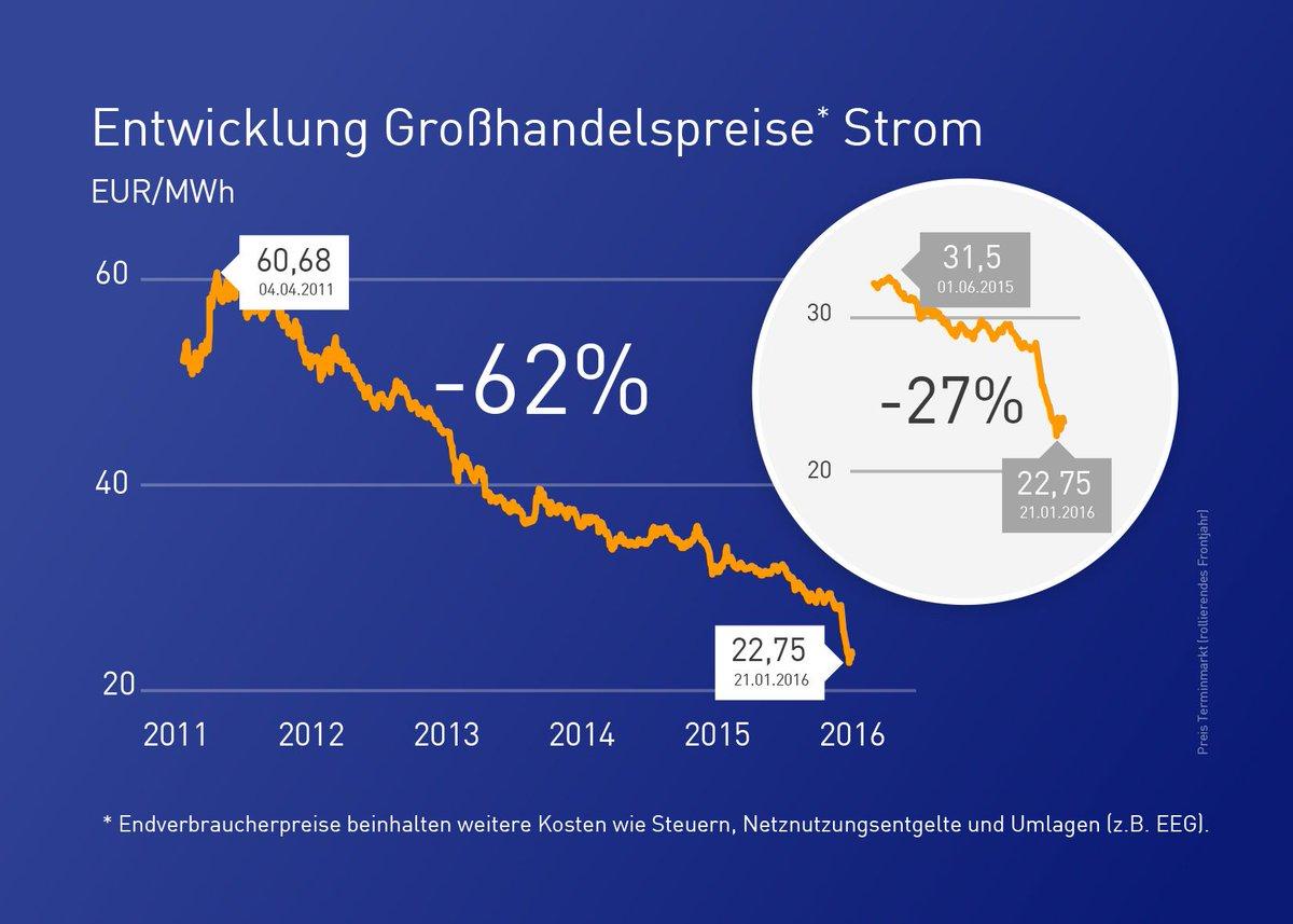 Massiver Strompreisverfall: Seit Juni 2015 ist er um weitere 27 % gesunken und liegt derzeit unter 23 € https://t.co/Z0OfmZtiZp