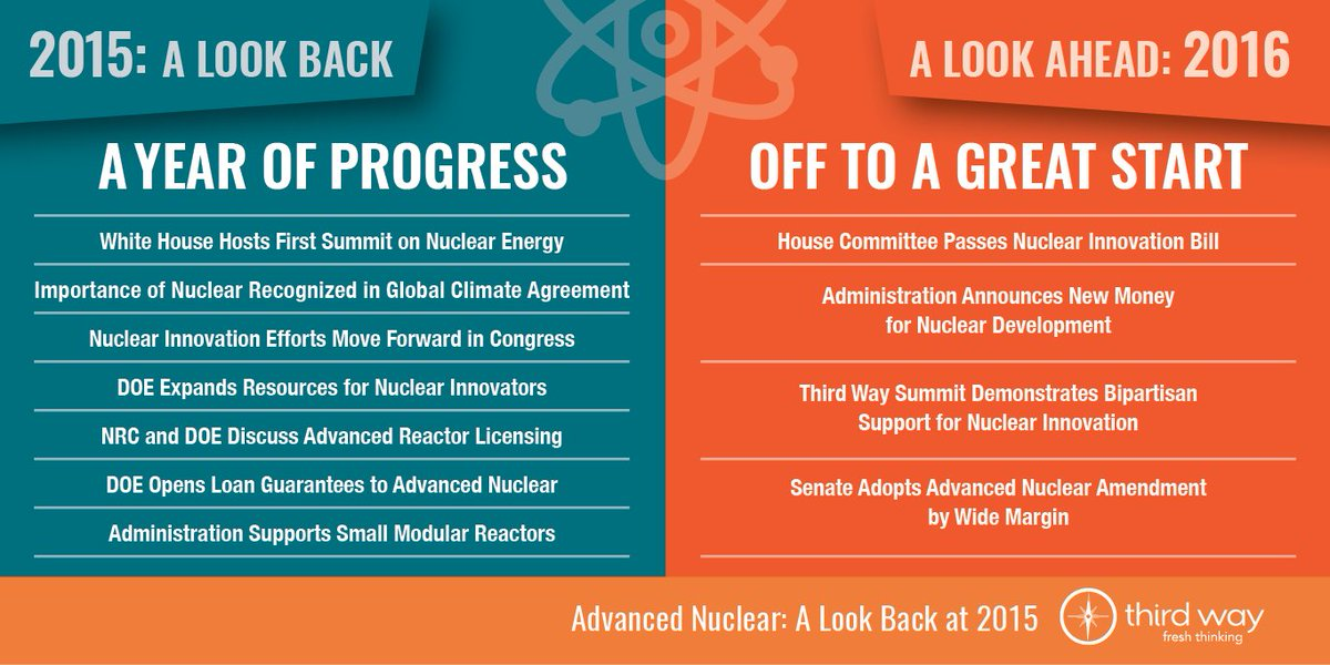 It's almost hard to believe how much progress we made on advanced #nuclear in 2015!  https://t.co/FSKDrAS1mW https://t.co/X19o40IRgH