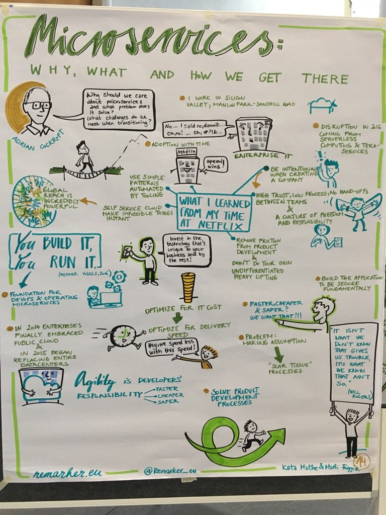 My Microservices talk at #OOP2016 as sketched by @remarker_eu https://t.co/Z9E0lQlxyZ