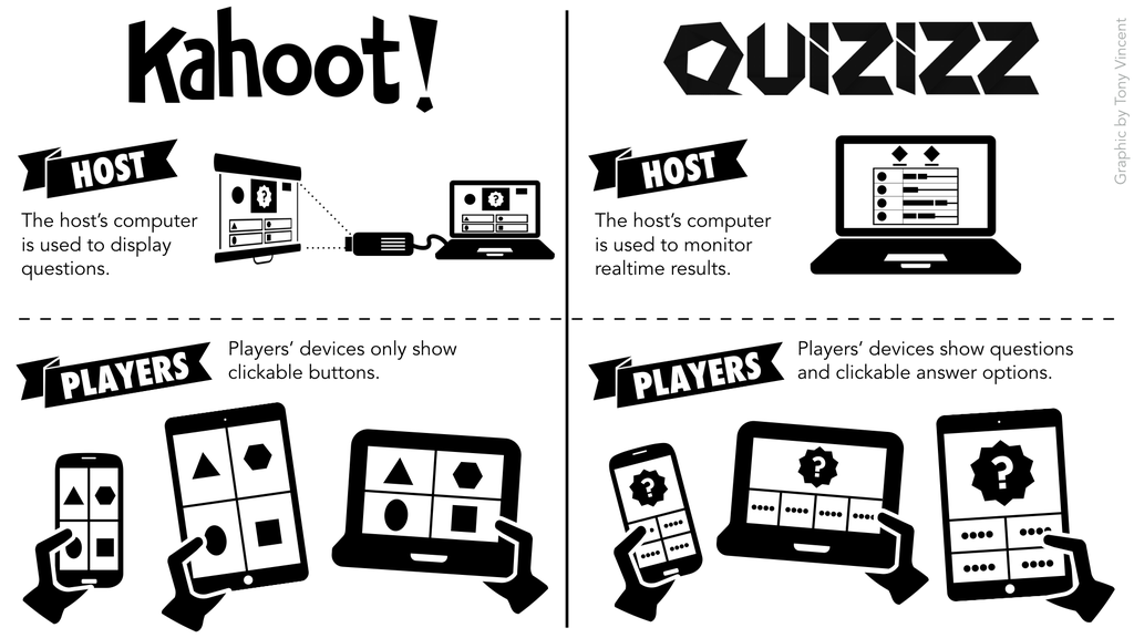⁉️ Kahoot vs. Quizizz: What's the major difference?  https://t.co/z1a45WTTU4  #TCEA16 #txed https://t.co/9bGEQyaBlf