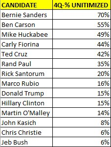 Hillary boasting about all the small donors supporting her. Here's where she ranked in % of Q4 $ from small donors. https://t.co/SmyEPhXjMK