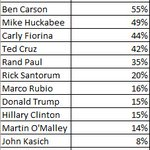 Hillary boasting about all the small donors supporting her. Heres where she ranked in % of Q4 $ from small donors. https://t.co/SmyEPhXjMK