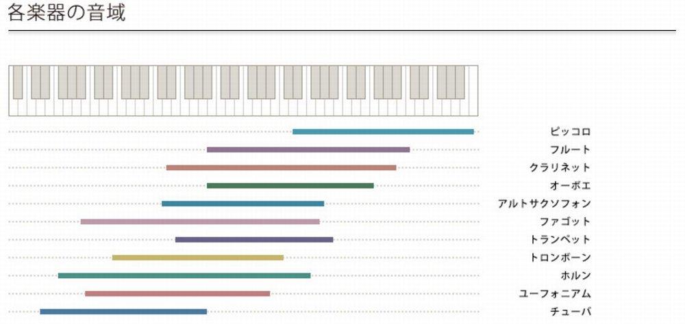 【主な管楽器の音域】金管楽器、木管楽器の音域がざっと比較できる表のご紹介。ホルンの音域が広いのに驚いたり、クラリネットって思ってた以上に高音までカバーしているのに気付いたり!改めて見ると興味深い!(o^v^)O #管楽器 #吹奏楽 https://t.co/eq4z3qWaWu