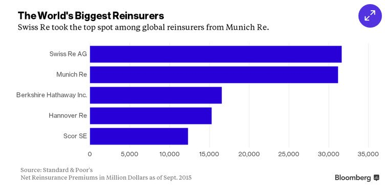 .@business now ranks Swiss Re as world's largest reinsurer, via @OliverSuess https://t.co/JXRPZefRY4 #reinsurance https://t.co/WmF6w2HwIa