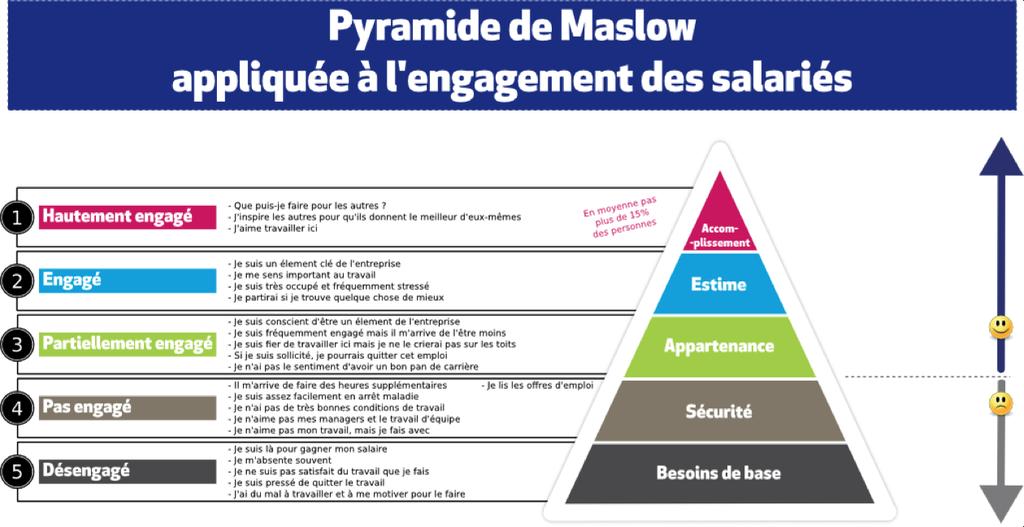 La hiérarchie des besoins de Maslow appliquée à l'engagement de l'employé. Version #RH ! RT @fadouce https://t.co/MAYqbyQ0Zv