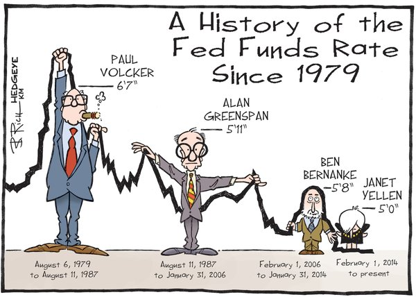 History of Fed Fund Rates https://t.co/o2lPDQ79mS
