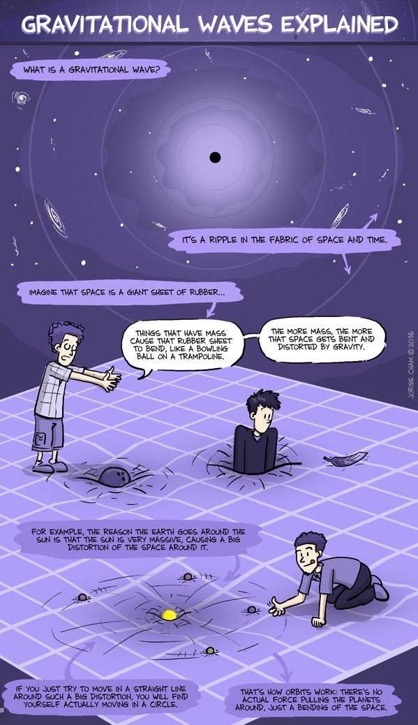 """Gravitation Waves Explained"" - excellent explanation at @PHDcomics https://t.co/01gwY83k7s https://t.co/EbHiSSzuzp"