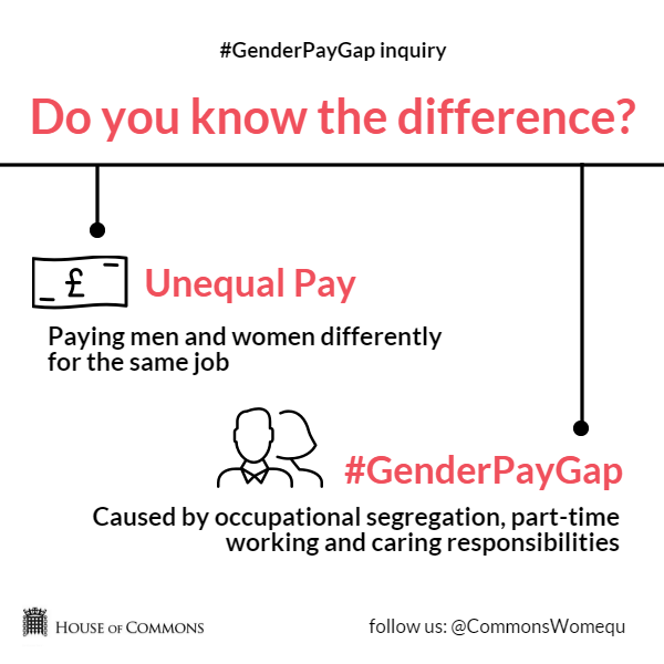gender pay gap unequal pay rates Watch video  the latest uk pay gap data reveal just how unequal earnings are between uk gender pay gap revealed: men outearn women at every level by.