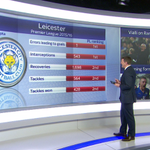 No club has made fewer errors in the PL this season than Leicester - just one has led to a goal #SSNHQ https://t.co/Xvka1s9sqr