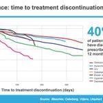 Persistence: time to treatment discontinuation #mhealth #DigitalHealth #patients #Treatment https://t.co/PBKFBoRtqO