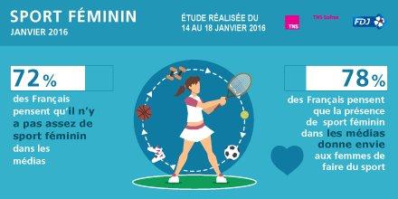 médiatisation du sport féminin