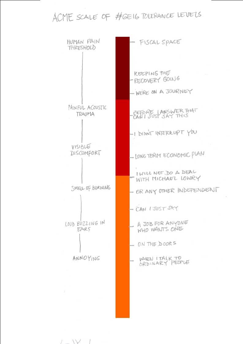 #GE16 Scale of annoyance https://t.co/Z9IUxAG72v