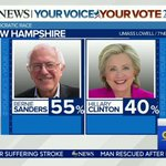 #NHPrimary: @BernieSanders currently holds a 55% to 40% lead over @HillaryClinton in recent polling. https://t.co/6Hhm3EdRLH