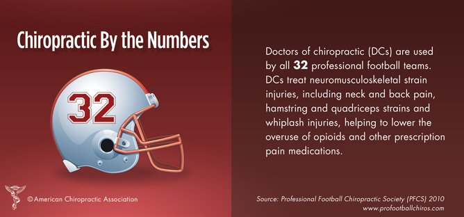 Did you know that doctors of chiropractic (DCs) are used by all 32 professional #football teams?  #SB50 #Superbowl https://t.co/a5UuT8i4Av