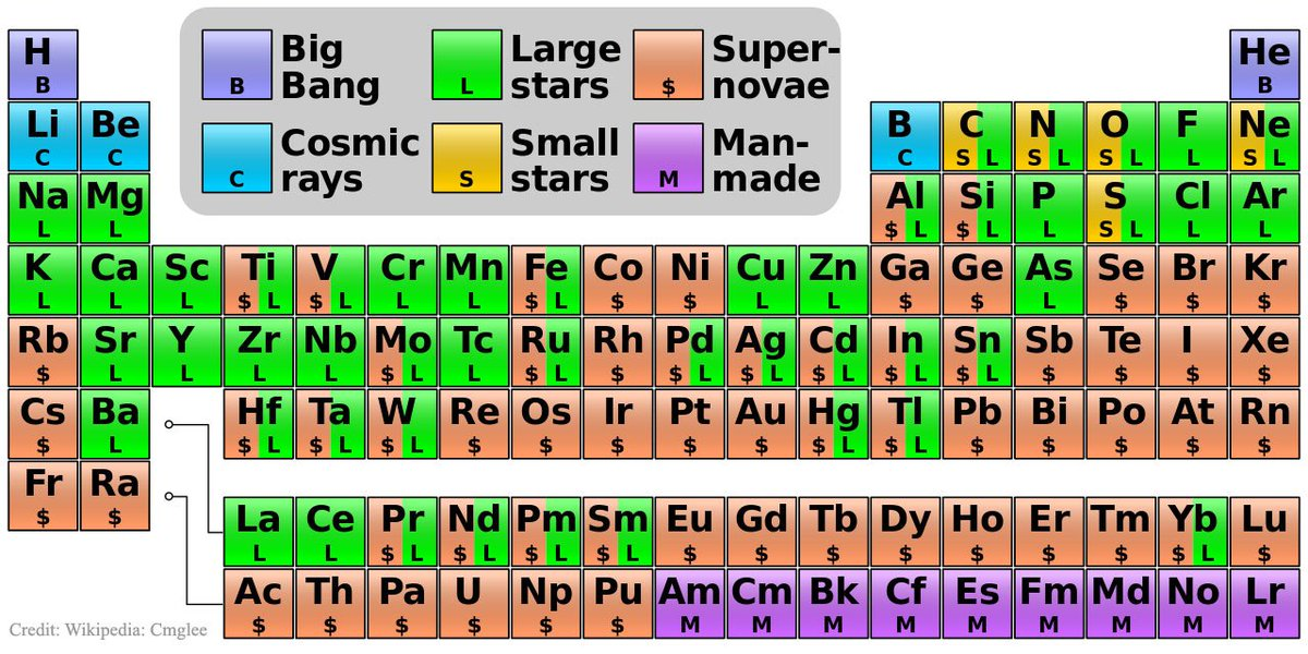 Periodic table showing the cosmogenic origin of each element via periodic table showing the cosmogenic origin of each element via wikipedia commons urtaz Image collections