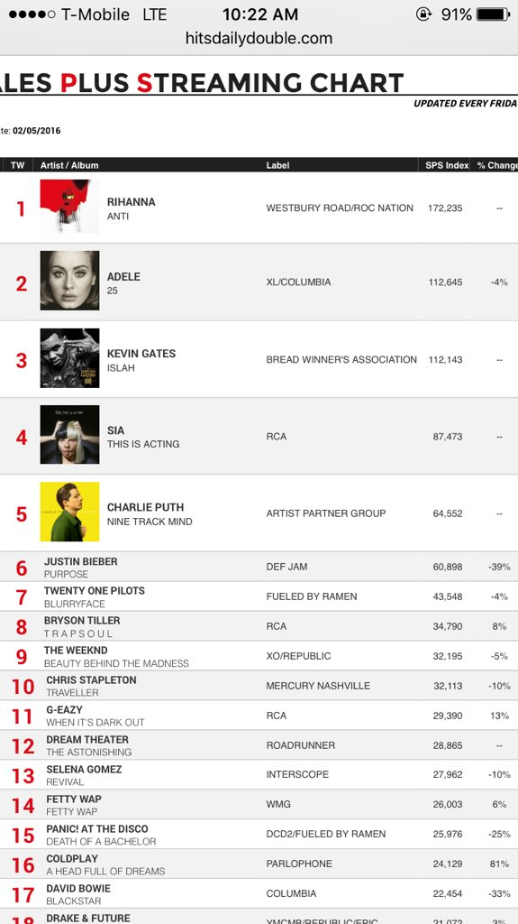 #1 on Billboard200 with a digital release only. @rihanna congrats!!!!! https://t.co/hBu9HUoRLP