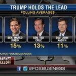 Polling average shows @realDonaldTrump holds the GOP lead. @Varneyco https://t.co/V4sst75ZA8