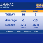 DOUBLE DIGITS! Official high in #Calgary today: 10.0. #yyc https://t.co/V0TGsZhT9e