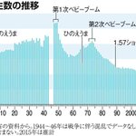 【人口戦】日本の少子化は「人災」だった(上)戦後ベビーブーム突如終焉 https://t.co/BiQZ8CFZRN https://t.co/TnRZnAZrVj