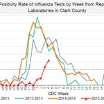Number of flu cases in Clark County keeps climbing. https://t.co/SsPZhSswj8