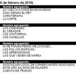Estas son las puntuaciones del Jurado del Falla #COAC2016 https://t.co/R70XiNp2Cz #Carnaval #Cádiz https://t.co/7ptMiOFBqF