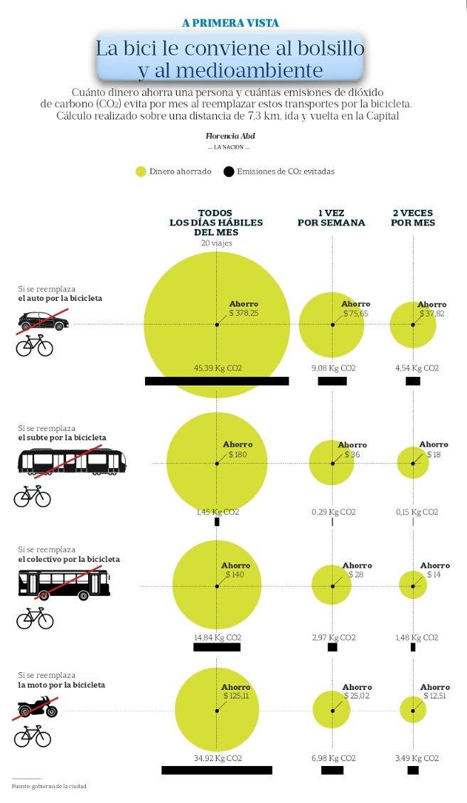 Mejor en bici: impacto ambiental y económico por pedalear