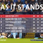 Were back under way in #MCILEI. Is this how the table will look at full-time? Join us: https://t.co/aciaSkM56L https://t.co/RfDt888GoM