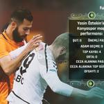 Yasin Öztekinin Torku Konyaspor maçı performansı. https://t.co/gHQyVyGIf0