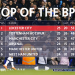 Who thought the top of the #BPL table would look like this on 6 February...? https://t.co/3AB3NH1lMP
