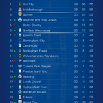 No change at the top, but its tightened up after Matchday 30. And @OfficialBWFC are off the bottom! #Championship. https://t.co/XGAQp0SItU