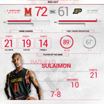 MBB: Todays Stats! Check out the FT differential...   #FearTheTurtle https://t.co/Y4oU1vcwyb