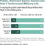 Veterans agree that public does not understand problems that those in #military face #GOPDebate #Veterans https://t.co/eTuoY0Zatj