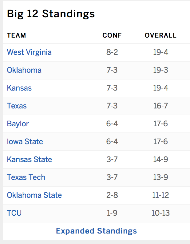 How does this look right now? @WVUhoops @Big12Conference https://t.co/DcHN47EzjD