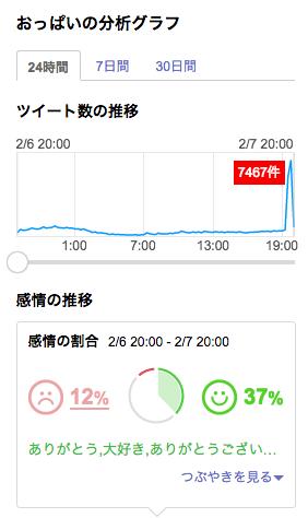 「おっぱい」のツイート数から地震発生時間を割り出す日本独自のシステム https://t.co/lbQqczBrFT