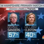 New polling shows Sanders at 57% and Clinton at 40% in New Hampshire. #MTP #Decision2016 https://t.co/z7RCa6yw7v