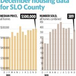 San Luis Obispo Countys median home price hits $500,000 https://t.co/YJBOBUszG3 #slo https://t.co/tB2oizbf9f