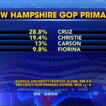 Poll shows @realDonaldTrump leading in New Hampshire with 28.8%. @SundayFutures https://t.co/RSsD3Jks3u