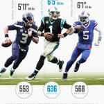 """Cam Newton has 3,207 career rushing yds, most among QBs since 2011 Even among """"mobile"""" QBs, Newton is unique: https://t.co/lB4IYyxCzo"""