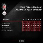 2 maç eksiği olan Beşiktaşımız, 44 puana ulaşarak muhteşem performansını sürdürüyor... #Beşiktaş #Beşiktaşk https://t.co/bm6TONjiWq