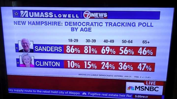 These numbers. Just wow. #FeelTheBern https://t.co/jw9C4WGO3J