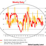 #GLI Global Liquidity Index dips towards critical levels : below 30 signals recession ( currently 35.1) https://t.co/34YJz66Qp8