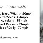 Storm Imogen has brought winds of nearly 100mph, causing travel and power problems https://t.co/XyUQd54uDN https://t.co/hjbzWXOmp1