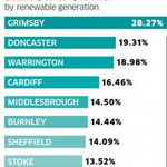 Cardiff named one of the UKs greenest cities! https://t.co/ETvgykFxhA #Cardiff #Wales https://t.co/OUUmewQBLF