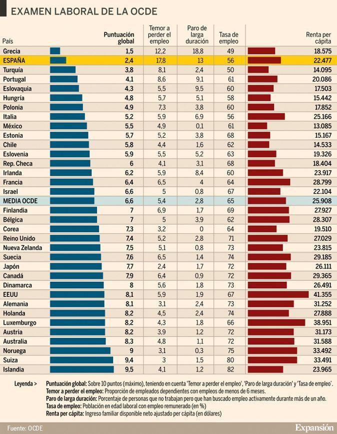 ¿Cuáles son los mejores (y peores) países para trabajar? https://t.co/BilBhcKVUW vía @expansioncom #Empleo https://t.co/6joG3JKPTo